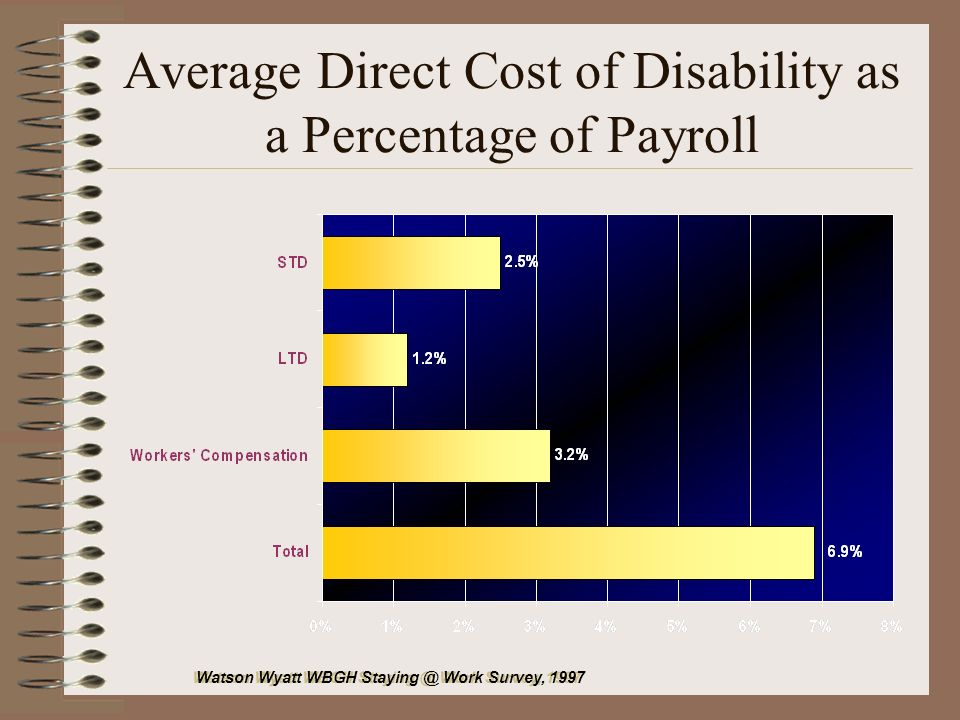 Average Direct Cost of Disability as a Percentage of Payroll Watson Wyatt WBGH Staying @ Work Survey, 1997