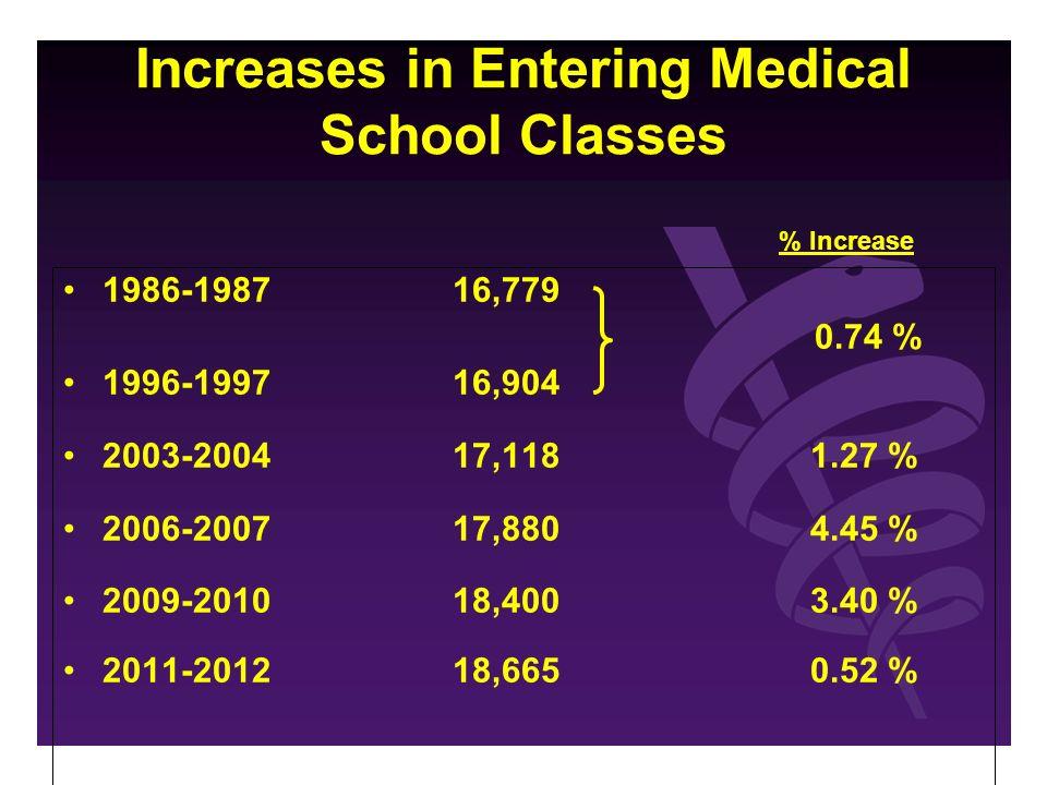 Increases in Entering Medical School Classes 1986-1987 16,779 0.74 % 1996-1997 16,904 2003-2004 17,118 1.27 % 2006-2007 17,880 4.45 % 2009-2010 18,400