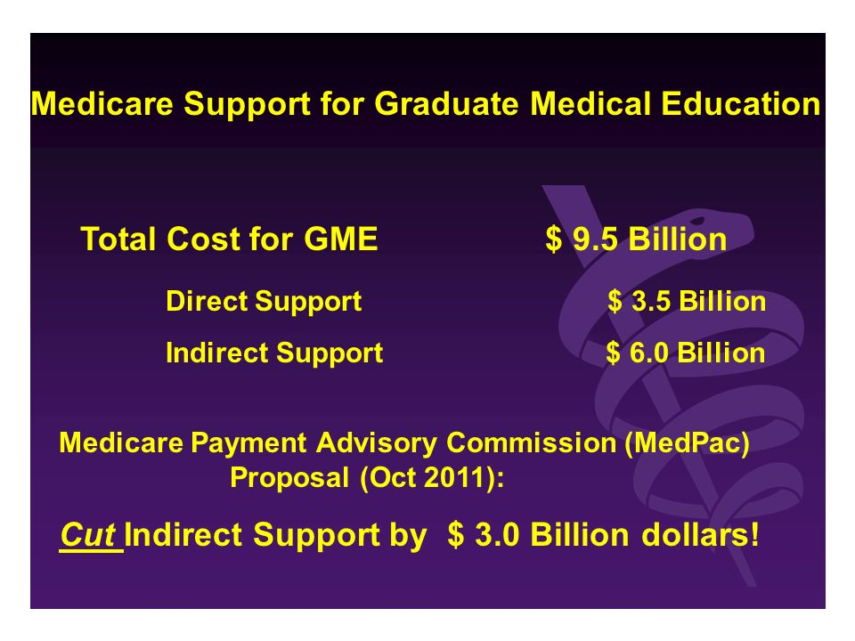 Medicare Support for Graduate Medical Education Total Cost for GME $ 9.5 Billion Direct Support $ 3.5 Billion Indirect Support $ 6.0 Billion Medicare Payment Advisory Commission (MedPac) Proposal (Oct 2011): Cut Indirect Support by $ 3.0 Billion dollars!