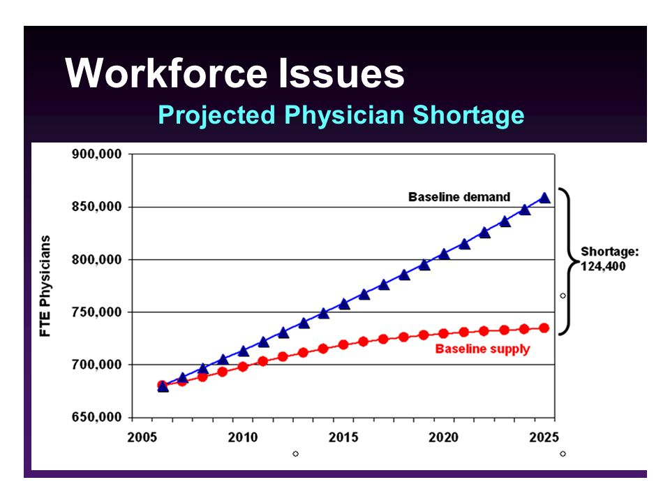 Workforce Issues Projected Physician Shortage