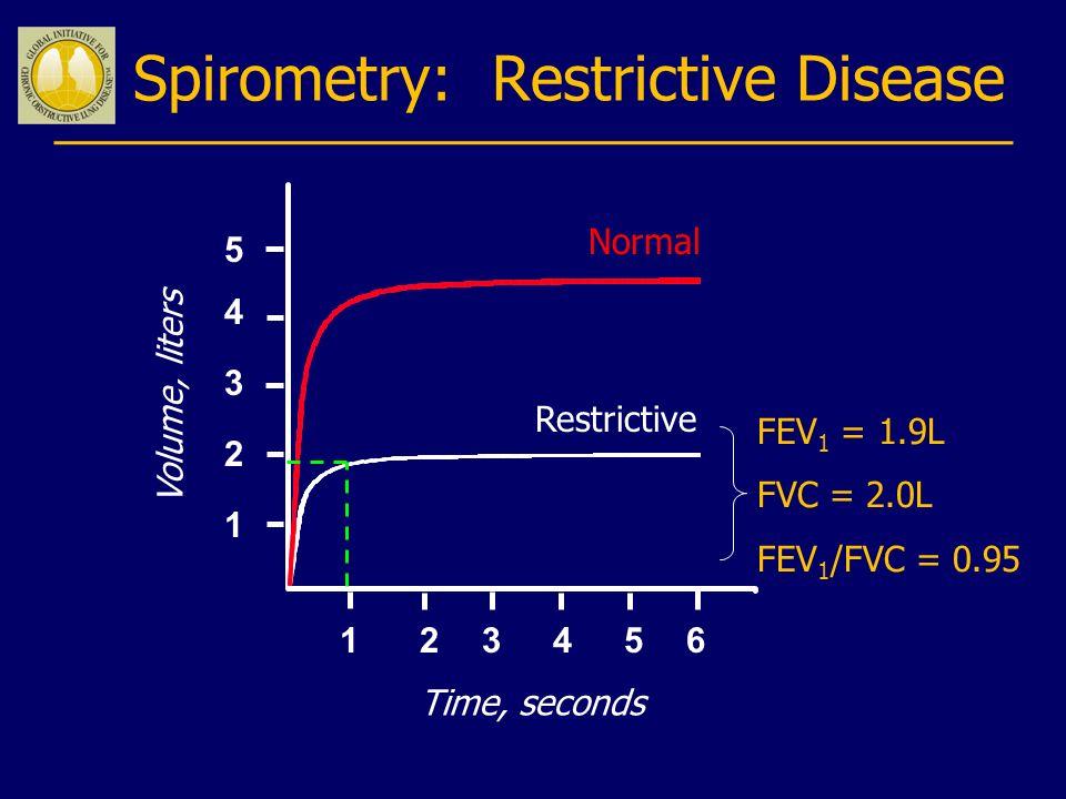 Volume, liters Time, seconds FEV 1 = 1.9L FVC = 2.0L FEV 1 /FVC = 0.95 123456 5 4 3 2 1 Spirometry: Restrictive Disease Normal Restrictive
