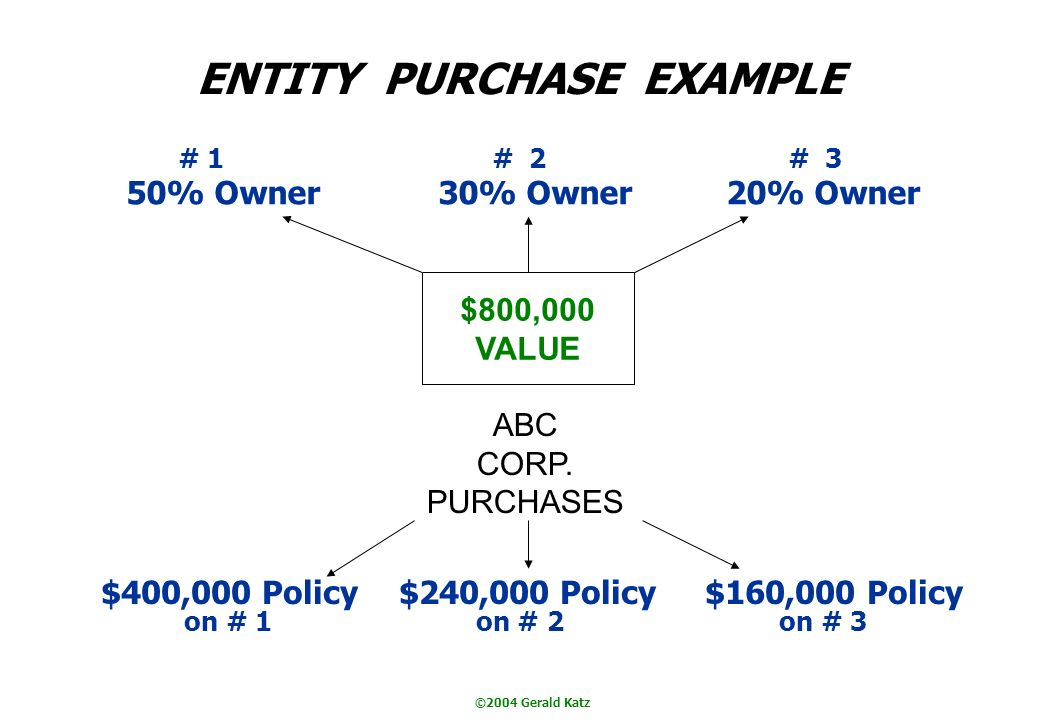 ©2004 Gerald Katz ENTITY PURCHASE EXAMPLE # 1 # 2 # 3 50% Owner 30% Owner 20% Owner $800,000 VALUE ABC CORP.