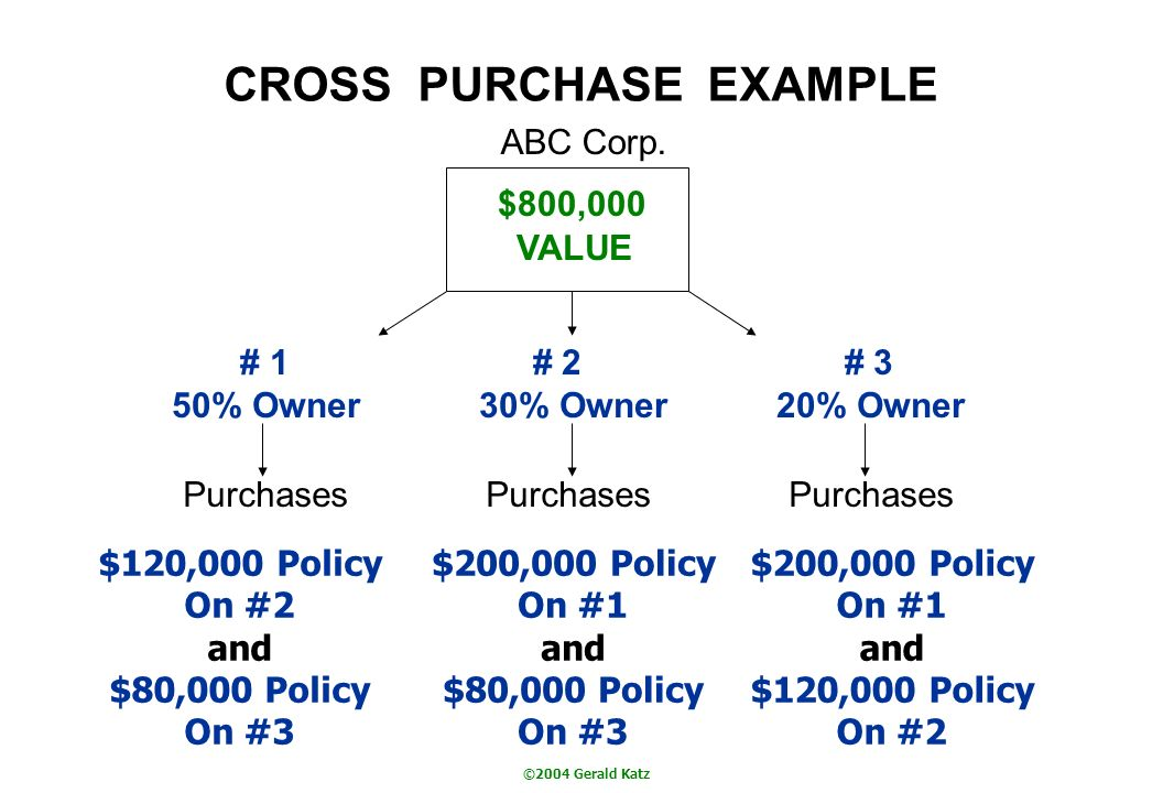 ©2004 Gerald Katz CROSS PURCHASE EXAMPLE ABC Corp. $800,000 VALUE # 1 # 2 # 3 50% Owner 30% Owner 20% Owner Purchases Purchases Purchases $120,000 Pol