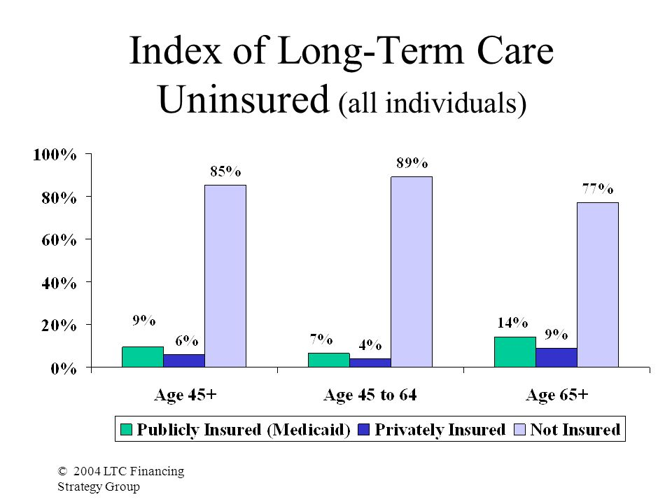 © 2004 LTC Financing Strategy Group Index of Long-Term Care Uninsured (all individuals)