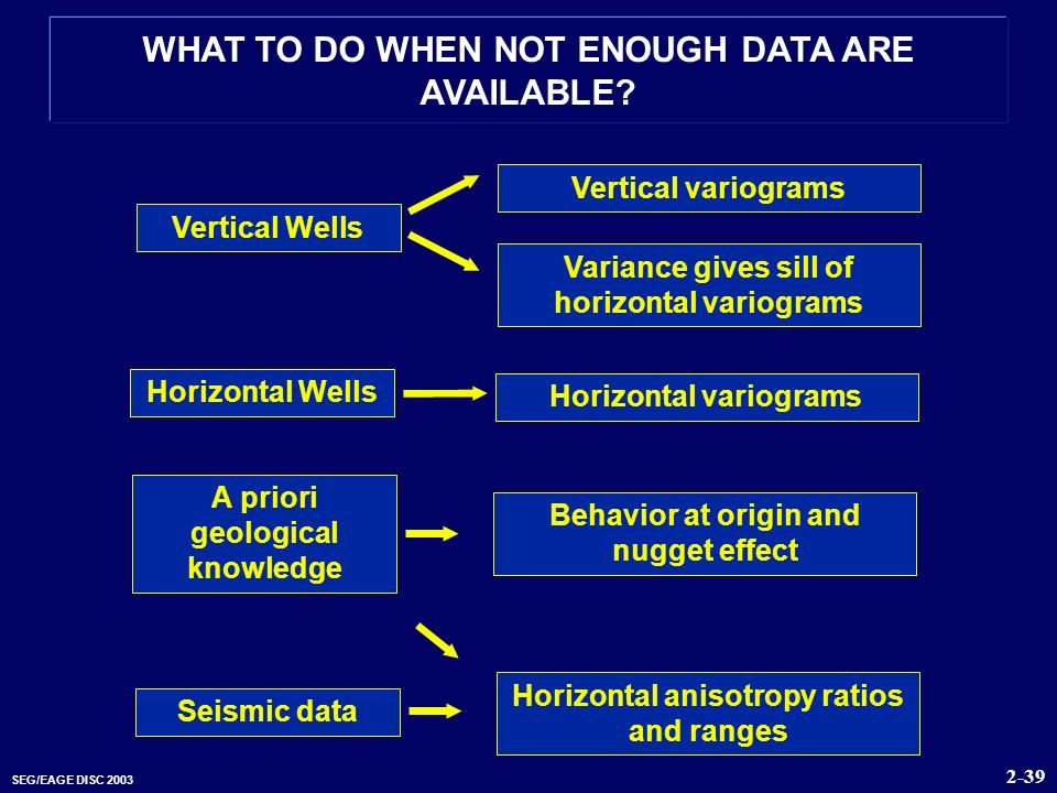 SEG/EAGE DISC 2003 WHAT TO DO WHEN NOT ENOUGH DATA ARE AVAILABLE? Vertical Wells Vertical variograms Variance gives sill of horizontal variograms A pr