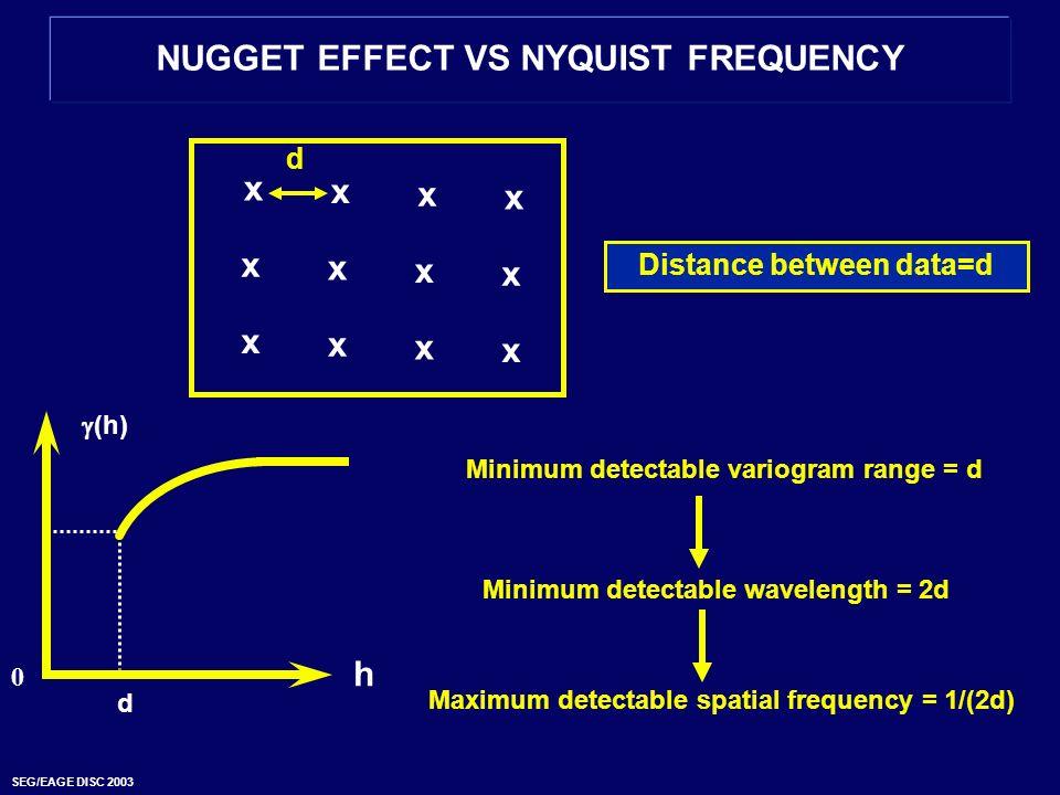 SEG/EAGE DISC 2003 NUGGET EFFECT VS NYQUIST FREQUENCY (h) 0 Minimum detectable variogram range = d h d Minimum detectable wavelength = 2d Maximum dete