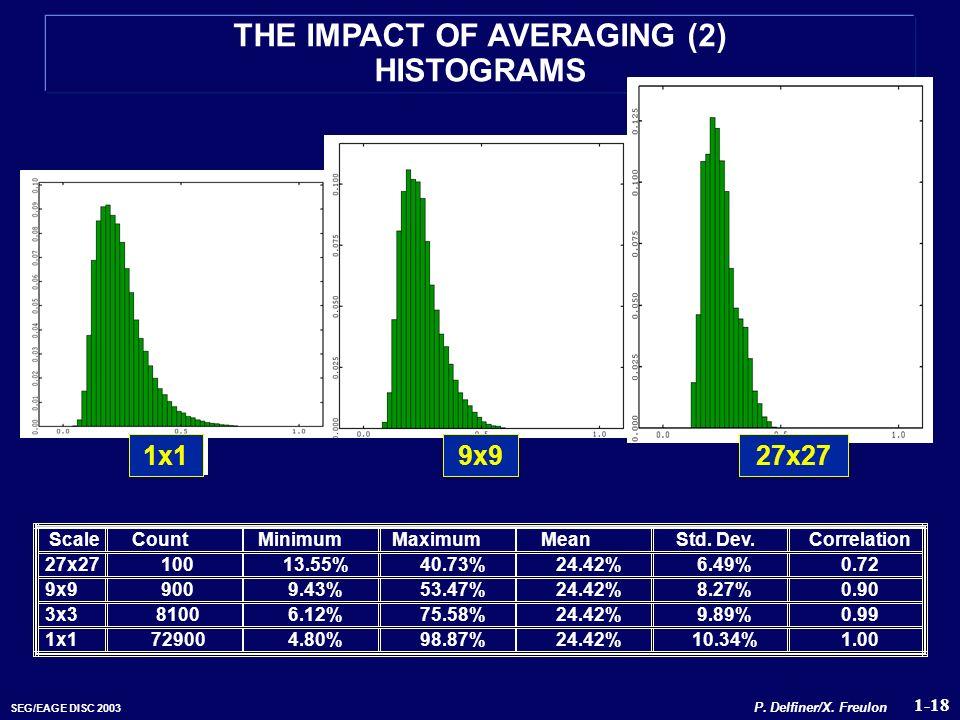 SEG/EAGE DISC 2003 THE IMPACT OF AVERAGING (2) HISTOGRAMS 1-18 P. Delfiner/X. Freulon 9x927x27 1x1 9x927x27