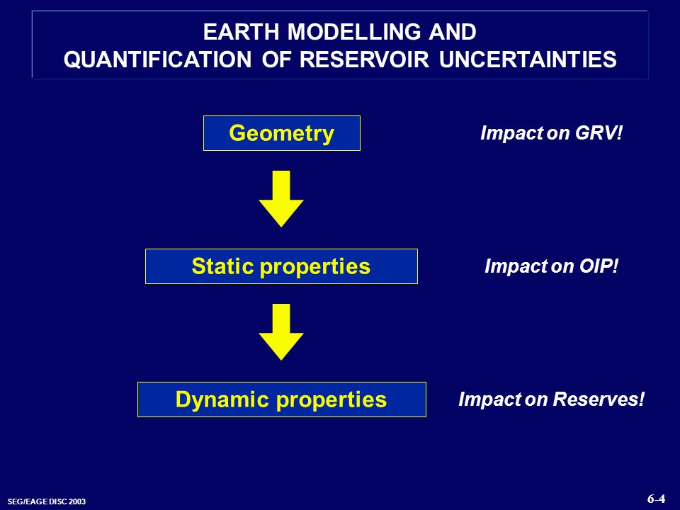SEG/EAGE DISC 2003 EARTH MODELLING AND QUANTIFICATION OF RESERVOIR UNCERTAINTIES Geometry Static properties Dynamic properties 6-4 Impact on GRV! Impa