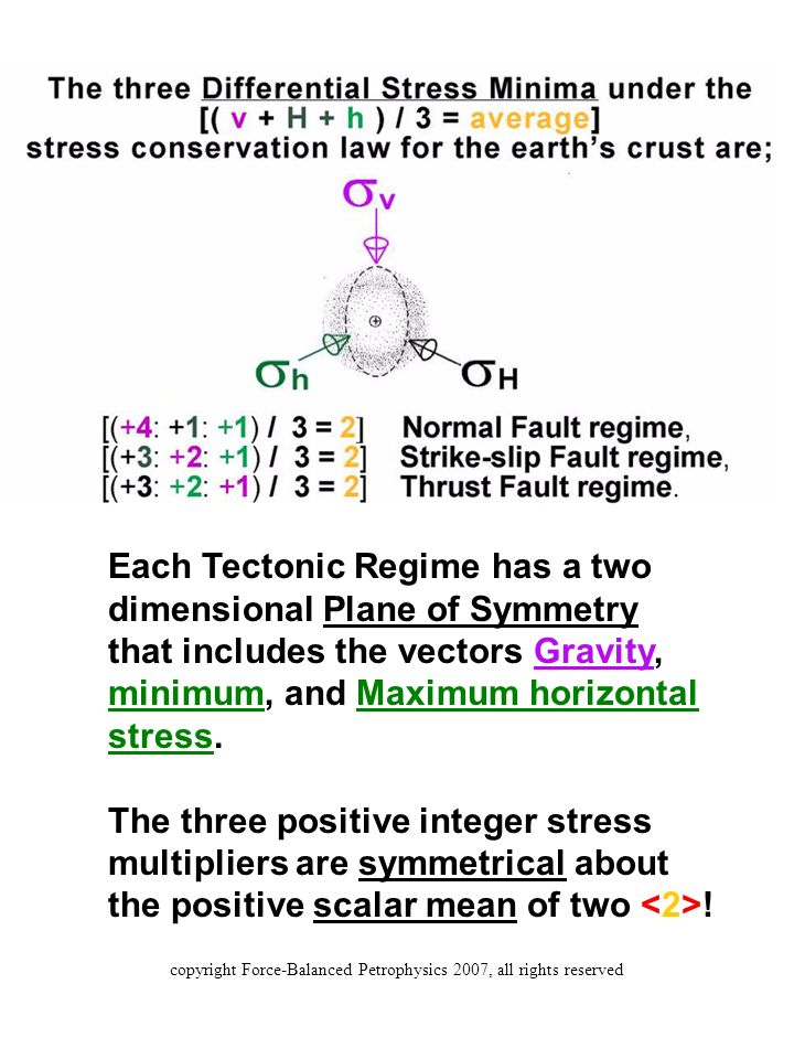 Each Tectonic Regime has a two dimensional Plane of Symmetry that includes the vectors Gravity, minimum, and Maximum horizontal stress.