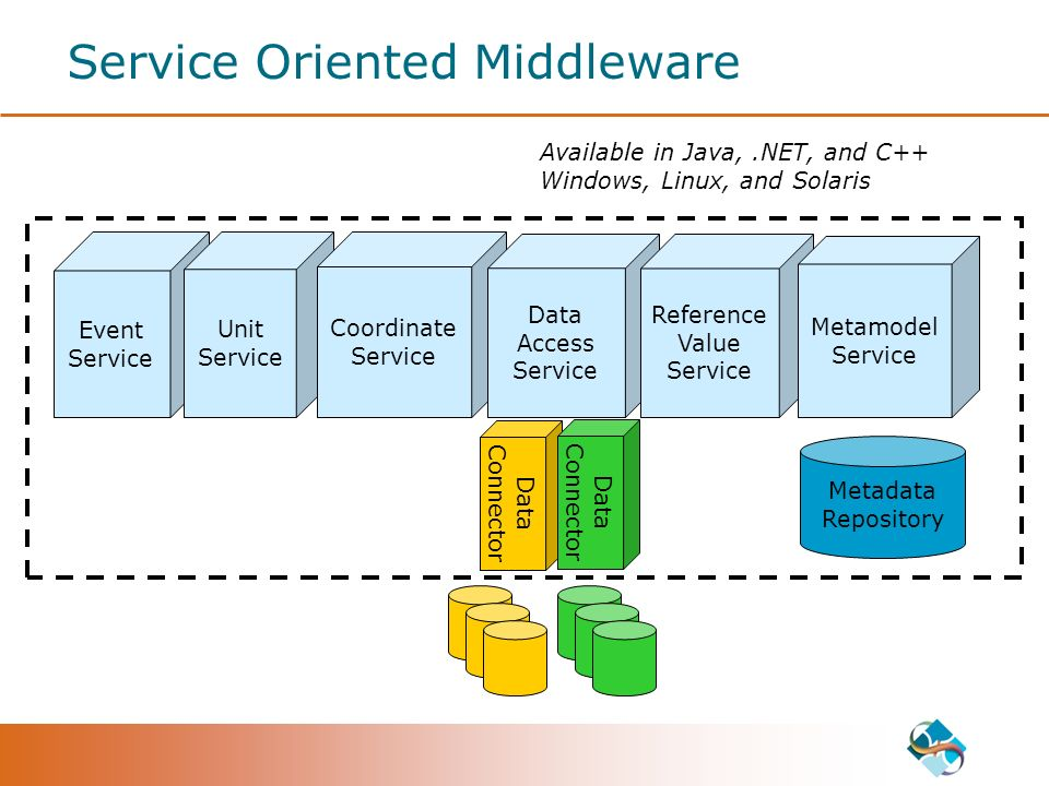 Event Service Service Oriented Middleware Unit Service Coordinate Service Data Access Service Metadata Repository Available in Java,.NET, and C++ Wind