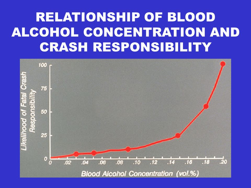 RELATIONSHIP OF BLOOD ALCOHOL CONCENTRATION AND CRASH RESPONSIBILITY
