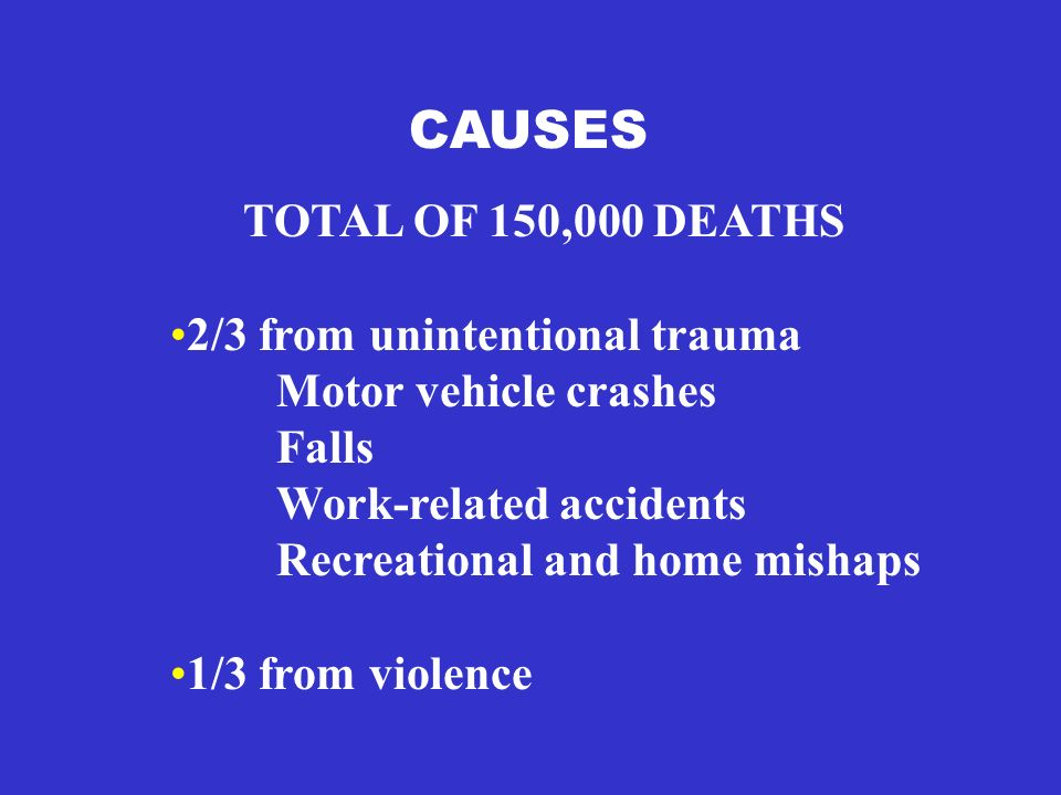 CAUSES TOTAL OF 150,000 DEATHS 2/3 from unintentional trauma Motor vehicle crashes Falls Work-related accidents Recreational and home mishaps 1/3 from violence