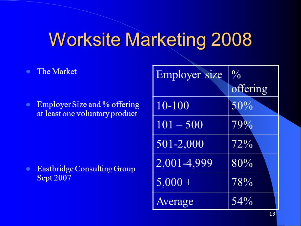 13 Worksite Marketing 2008 The Market Employer Size and % offering at least one voluntary product Eastbridge Consulting Group Sept 2007 Employer size% offering % 101 – 50079% 501-2,00072% 2,001-4,99980% 5, % Average54%