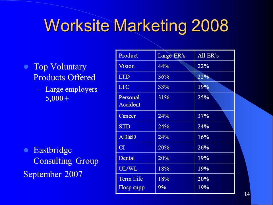 14 Worksite Marketing 2008 Top Voluntary Products Offered – Large employers 5,000 + Eastbridge Consulting Group September 2007 ProductLarge ERsAll ERs Vision44%22% LTD36%22% LTC33%19% Personal Accident 31%25% Cancer24%37% STD24% AD&D24%16% CI20%26% Dental20%19% UL/WL18%19% Term Life Hosp supp 18% 9% 20% 19%