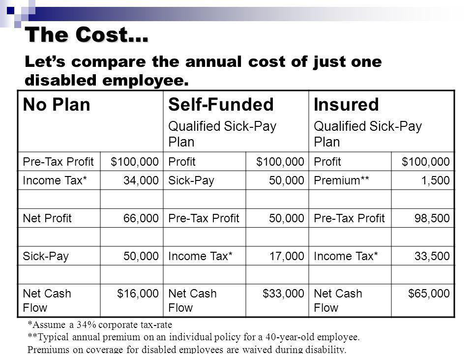 The Cost… Lets compare the annual cost of just one disabled employee. *Assume a 34% corporate tax-rate **Typical annual premium on an individual polic
