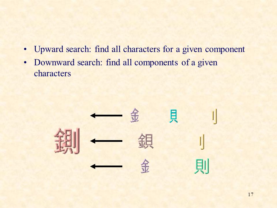 17 Upward search: find all characters for a given component Downward search: find all components of a given characters