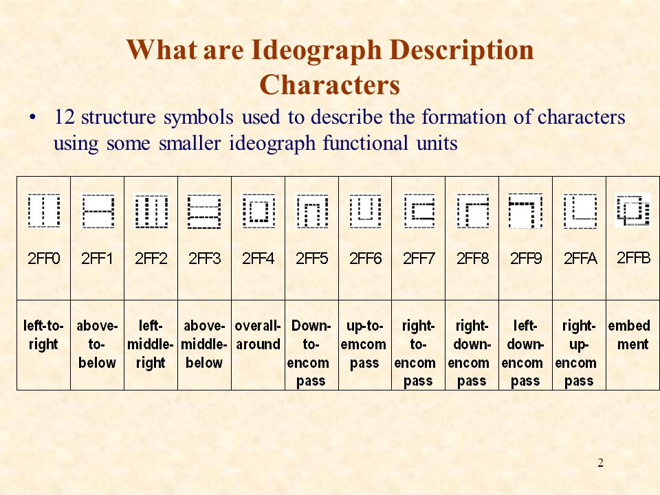 2 What are Ideograph Description Characters 12 structure symbols used to describe the formation of characters using some smaller ideograph functional units