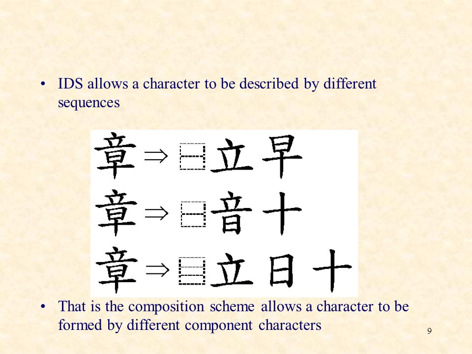 9 IDS allows a character to be described by different sequences That is the composition scheme allows a character to be formed by different component characters