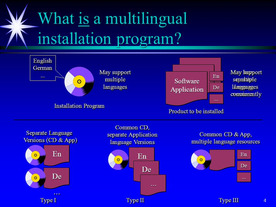 3 Topics ä A background on Microsofts Windows Installer service ä A description of the InstallShield for Windows Installer tool ä Examples of multilin
