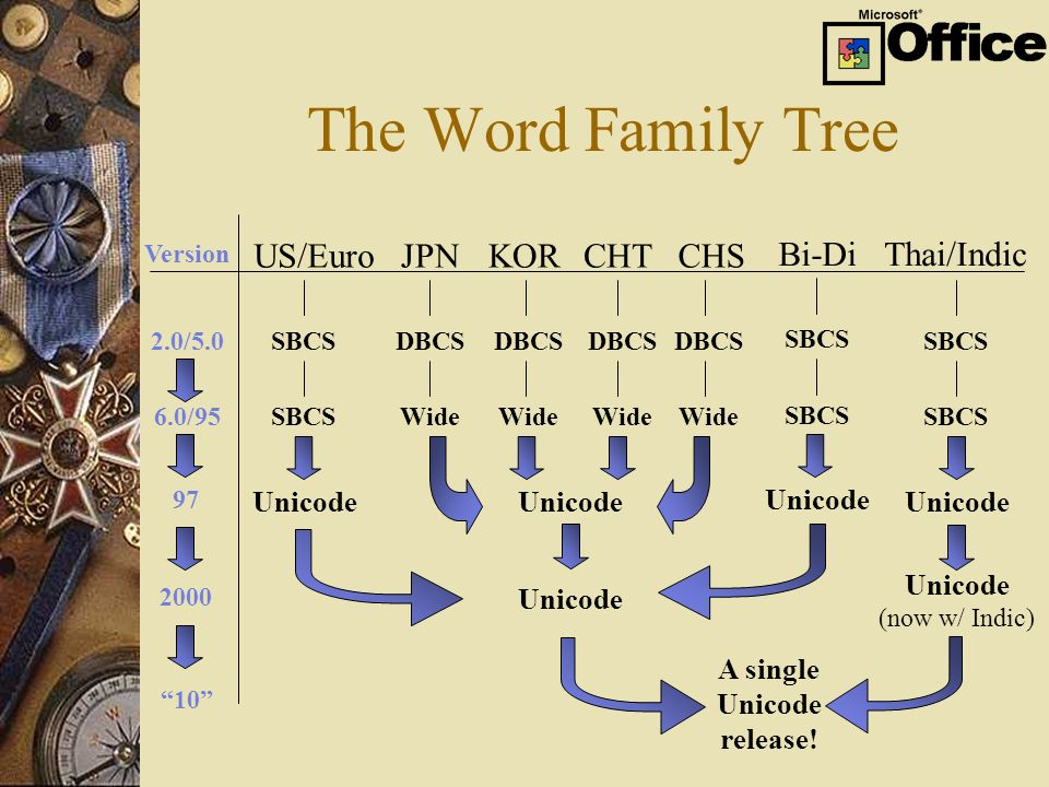 The Word Family Tree Unicode Version US/EuroJPNKORCHTCHS Bi-DiThai/Indic DBCS SBCS 2.0/5.0 Wide SBCS 6.0/95 Unicode 97 A single Unicode release! 10 Un