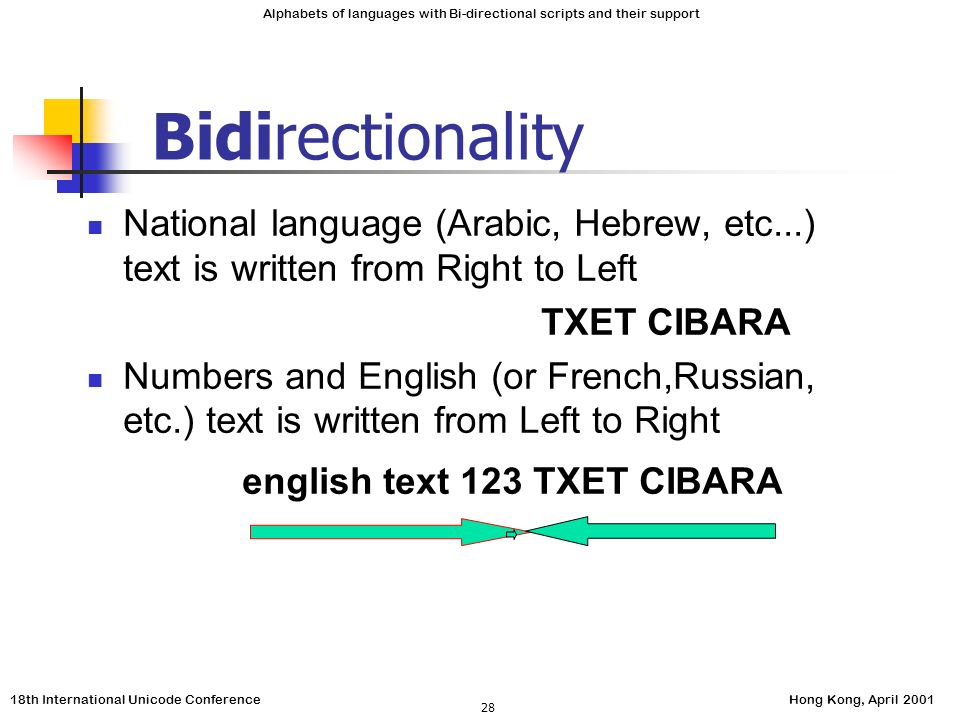 18th International Unicode ConferenceHong Kong, April 2001 Alphabets of languages with Bi-directional scripts and their support 28 Bidirectionality National language (Arabic, Hebrew, etc...) text is written from Right to Left TXET CIBARA Numbers and English (or French,Russian, etc.) text is written from Left to Right english text 123 TXET CIBARA