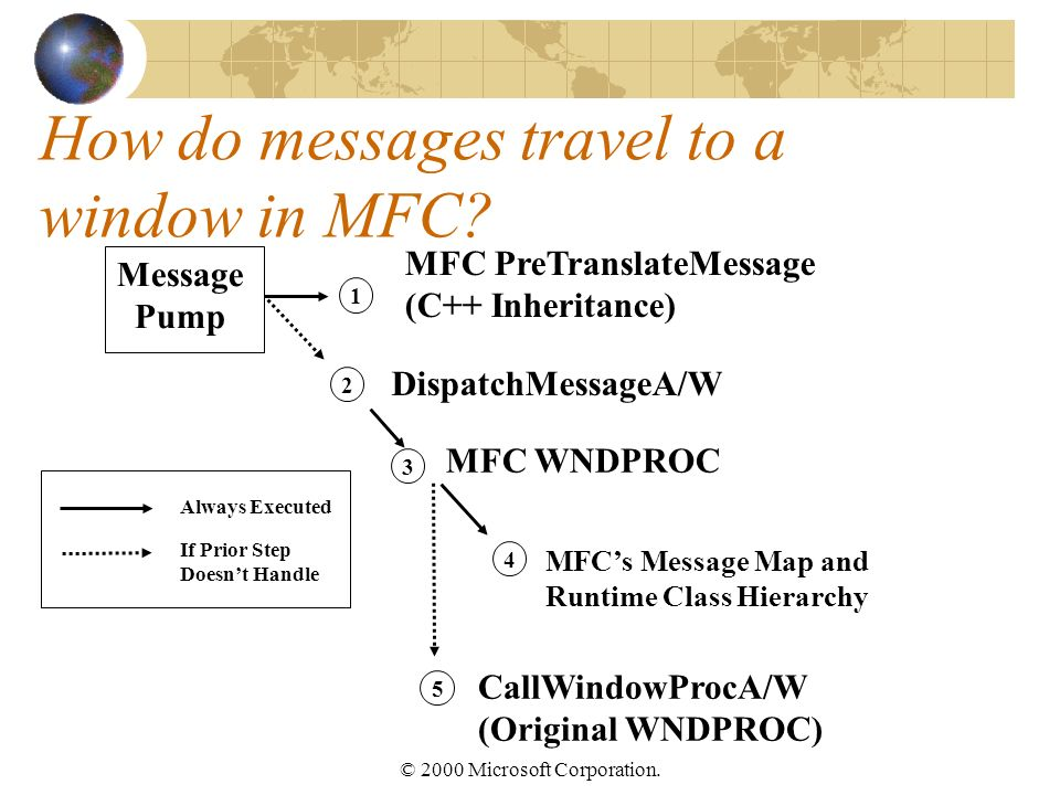 © 2000 Microsoft Corporation. How do messages travel to a window in MFC.