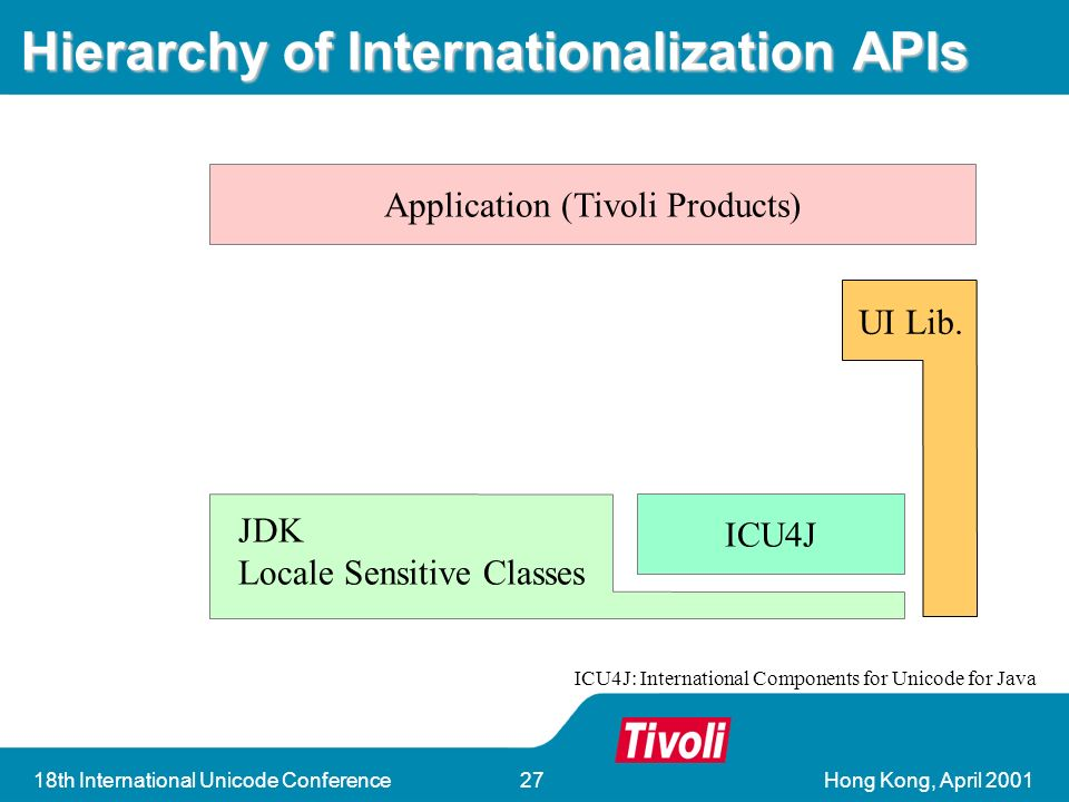 18th International Unicode Conference27 Hierarchy of Internationalization APIs Application (Tivoli Products) ICU4J JDK Locale Sensitive Classes UI Lib.
