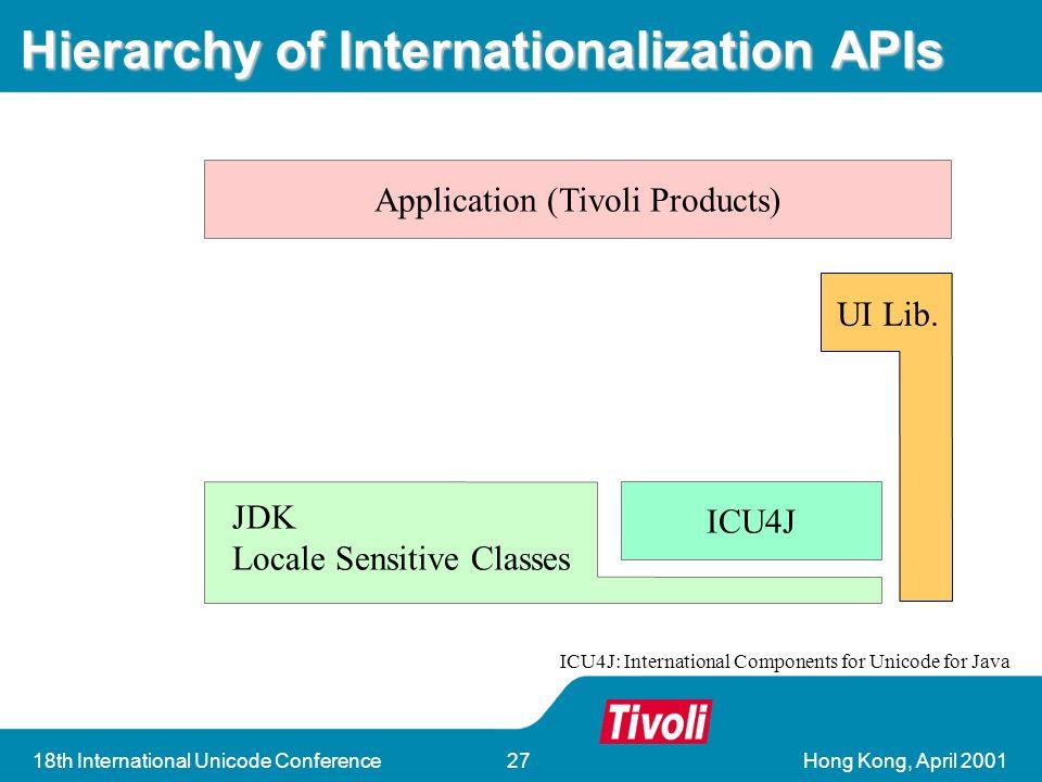 18th International Unicode Conference27 Hierarchy of Internationalization APIs Application (Tivoli Products) ICU4J JDK Locale Sensitive Classes UI Lib