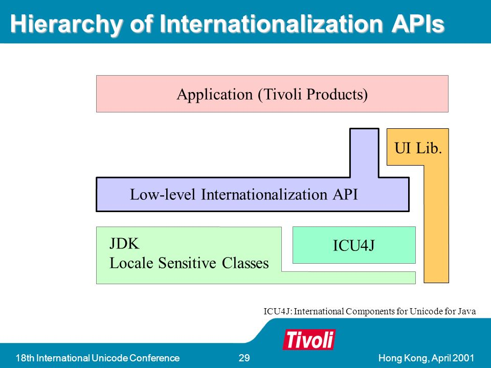 Hong Kong, April 200118th International Unicode Conference29 Hierarchy of Internationalization APIs Application (Tivoli Products) ICU4J Low-level Internationalization API JDK Locale Sensitive Classes UI Lib.