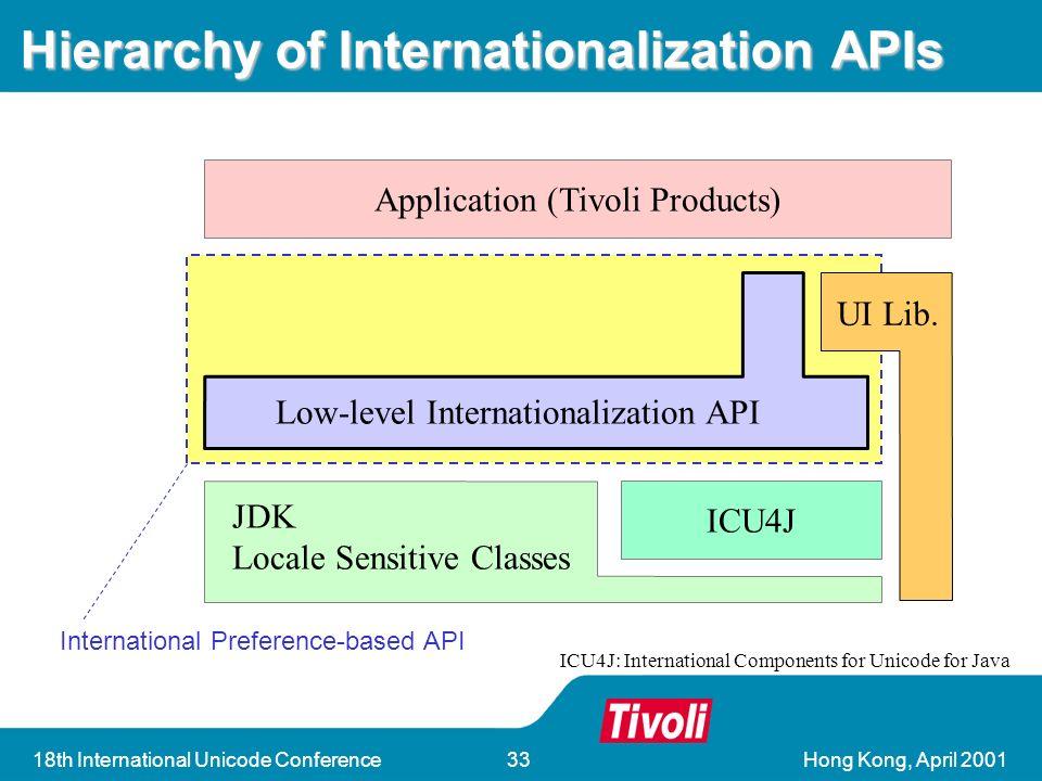 Hong Kong, April 200118th International Unicode Conference33 Hierarchy of Internationalization APIs Application (Tivoli Products) ICU4J Low-level Internationalization API JDK Locale Sensitive Classes UI Lib.