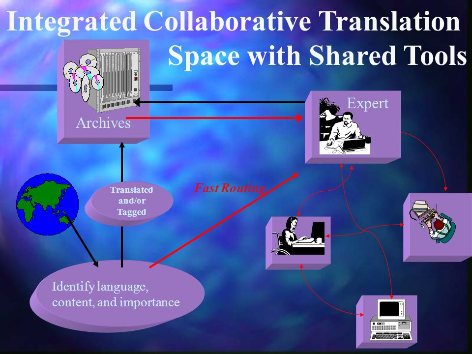 Archives Identify language, content, and importance Integrated Collaborative Translation Space with Shared Tools Fast Routing Translated and/or Tagged Expert