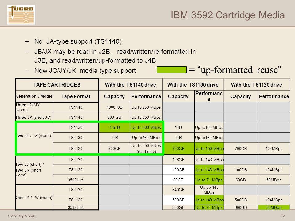 www.fugro.com16 IBM 3592 Cartridge Media –No JA-type support (TS1140) –JB/JX may be read in J2B, read/written/re-formatted in J3B, and read/written/up-formatted to J4B –New JC/JY/JK media type support TAPE CARTRIDGESWith the TS1140 driveWith the TS1130 driveWith the TS1120 drive Generation / Model Tape FormatCapacityPerformanceCapacity Performanc e CapacityPerformance Three JC /JY (worm) TS11404000 GBUp to 250 MBps Three JK (short JC)TS1140500 GBUp to 250 MBps Two JB / JX (worm) TS11301.6TBUp to 200 MBps1TBUp to160 MBps TS11301TBUp to160 MBps1TBUp to160 MBps TS1120700GB Up to 150 MBps (read-only) 700GBUp to 150 MBps700GB104MBps Two JJ (short) / Two JR (short worm) TS1130128GBUp to 143 MBps TS1120100GBUp to 143 MBps100GB104MBps 3592J1A60GBUp to 71 MBps60GB50MBps One JA / JW (worm) TS1130640GB Up yo 143 MBps TS1120500GBUp to 143 MBps500GB104MBps 3592J1A300GBUp to 71 MBps300GB50MBps = up-formatted reuse