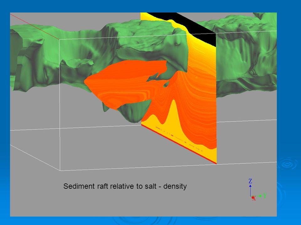 Sediment raft relative to salt - density