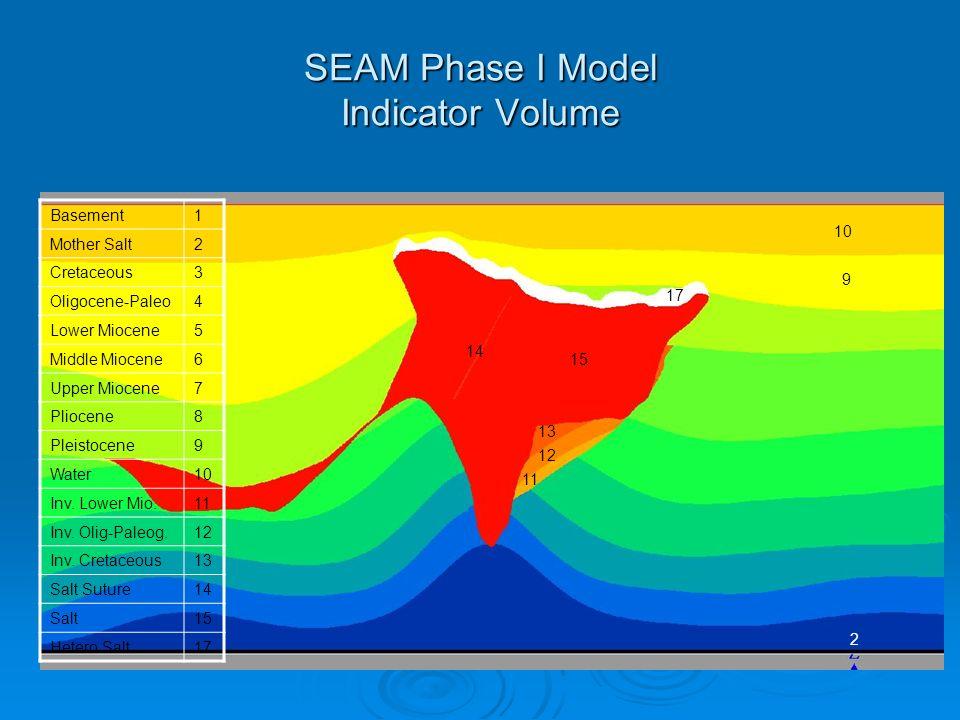 SEAM Phase I Model Indicator Volume 2 10 15 17 9 13 12 11 14 Basement1 Mother Salt2 Cretaceous3 Oligocene-Paleo4 Lower Miocene5 Middle Miocene6 Upper Miocene7 Pliocene8 Pleistocene9 Water10 Inv.