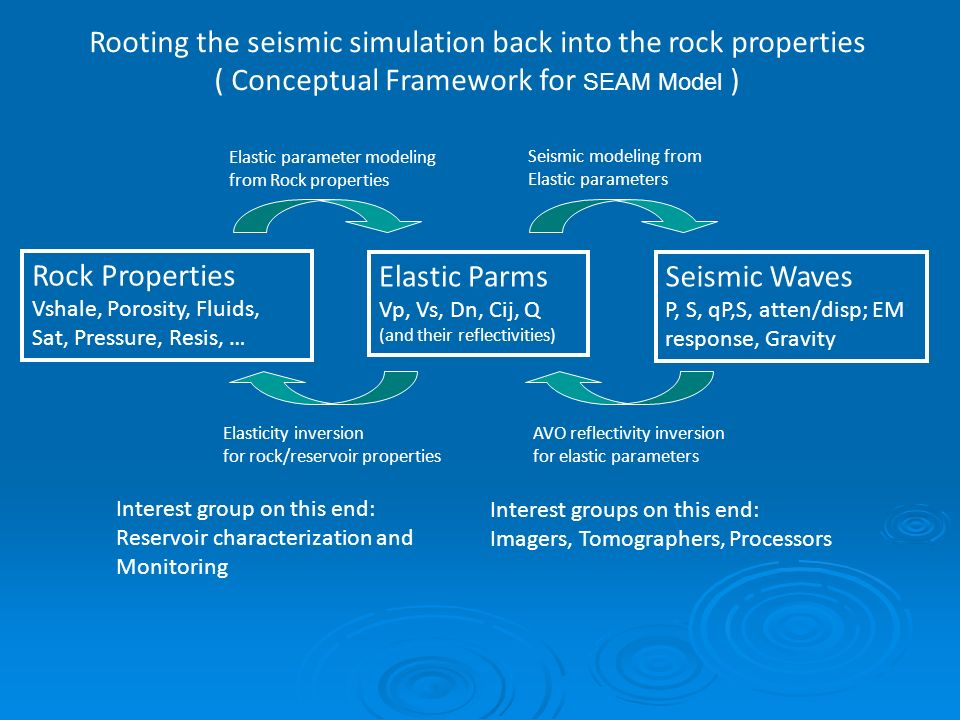 Rooting the seismic simulation back into the rock properties ( Conceptual Framework for SEAM Model ) Rock Properties Vshale, Porosity, Fluids, Sat, Pressure, Resis, … Elastic Parms Vp, Vs, Dn, Cij, Q (and their reflectivities) Seismic Waves P, S, qP,S, atten/disp; EM response, Gravity AVO reflectivity inversion for elastic parameters Elasticity inversion for rock/reservoir properties Elastic parameter modeling from Rock properties Seismic modeling from Elastic parameters Interest groups on this end: Imagers, Tomographers, Processors Interest group on this end: Reservoir characterization and Monitoring