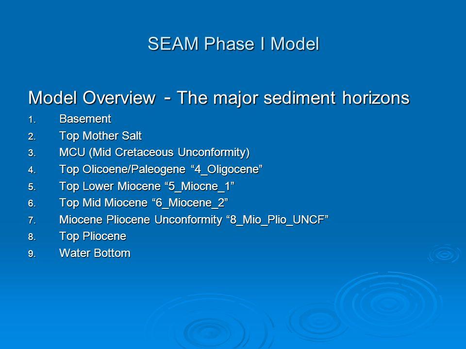 SEAM Phase I Model Model Overview - The major sediment horizons 1.