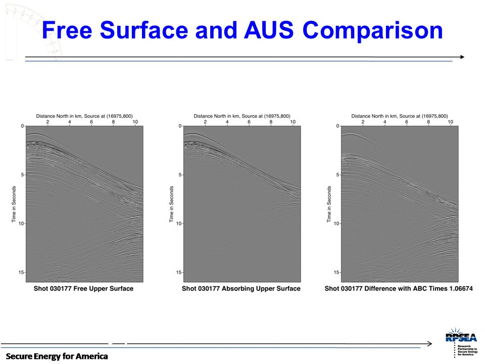Free Surface and AUS Comparison ~ 11 km long by ~3 km wide
