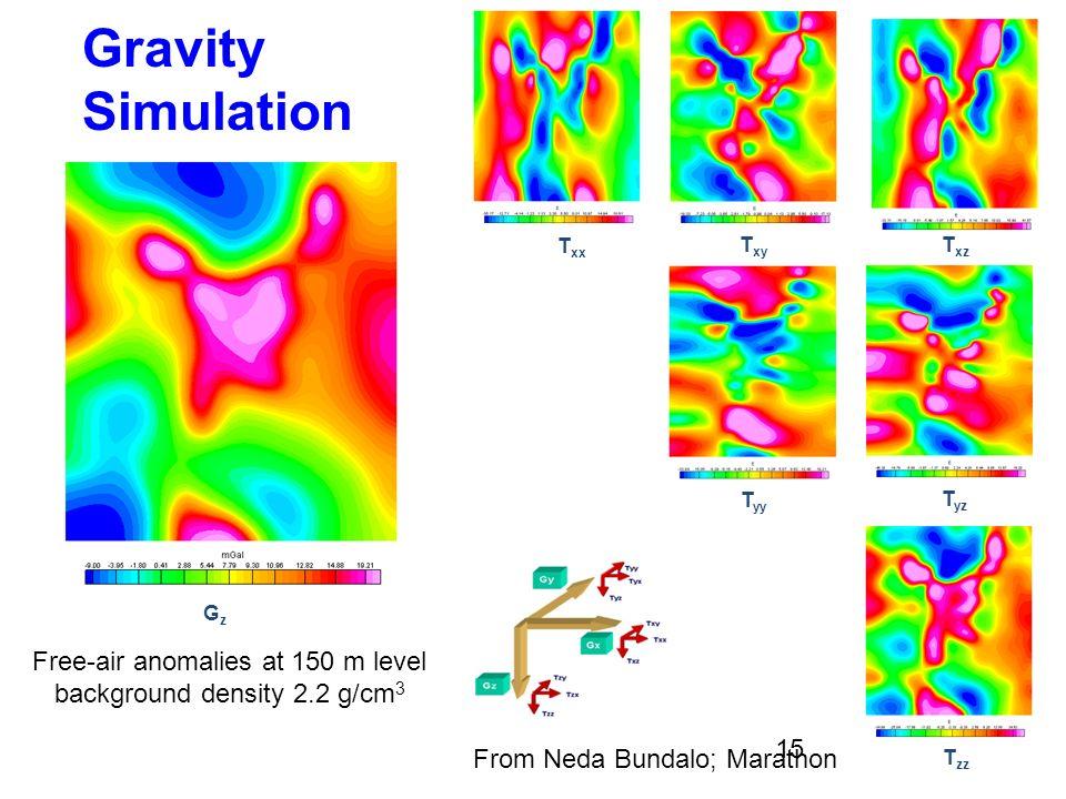 T xx T yy T xz T xy T yz T zz GzGz Free-air anomalies at 150 m level background density 2.2 g/cm 3 From Neda Bundalo; Marathon Gravity Simulation 15