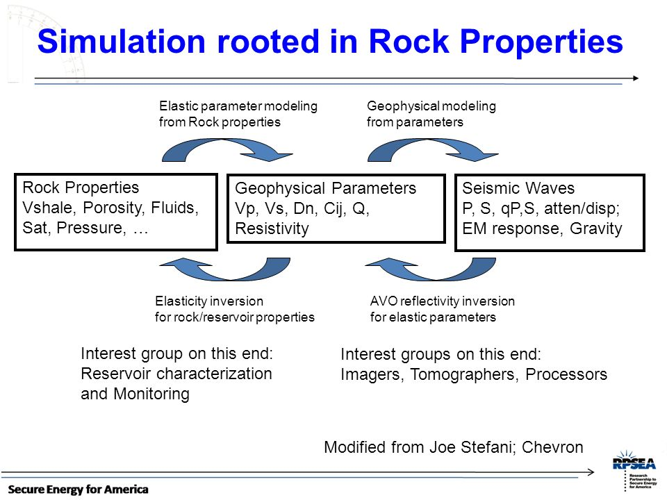 Rock Properties Vshale, Porosity, Fluids, Sat, Pressure, … Geophysical Parameters Vp, Vs, Dn, Cij, Q, Resistivity Seismic Waves P, S, qP,S, atten/disp; EM response, Gravity AVO reflectivity inversion for elastic parameters Elasticity inversion for rock/reservoir properties Elastic parameter modeling from Rock properties Geophysical modeling from parameters Interest groups on this end: Imagers, Tomographers, Processors Interest group on this end: Reservoir characterization and Monitoring Modified from Joe Stefani; Chevron Simulation rooted in Rock Properties