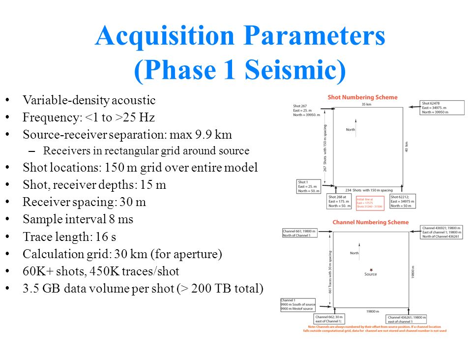 Acquisition Parameters (Phase 1 Seismic) Variable-density acoustic Frequency: 25 Hz Source-receiver separation: max 9.9 km – Receivers in rectangular
