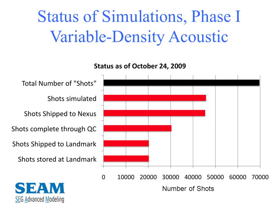Status of Simulations, Phase I Variable-Density Acoustic Number of Shots