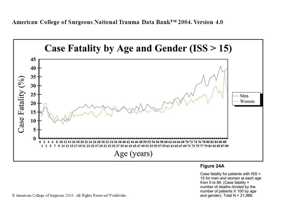 American College of Surgeons National Trauma Data Bank 2004. Version 4.0 © American College of Surgeons 2004. All Rights Reserved Worldwide.