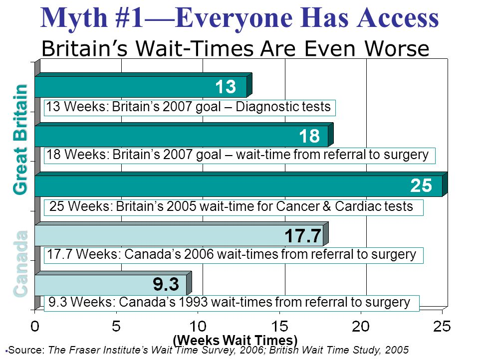 Myth #1Everyone Has Access 17.7 Weeks: Canadas 2006 wait-times from referral to surgery 25 Weeks: Britains 2005 wait-time for Cancer & Cardiac tests 18 Weeks: Britains 2007 goal – wait-time from referral to surgery 9.3 Weeks: Canadas 1993 wait-times from referral to surgery 13 Weeks: Britains 2007 goal – Diagnostic tests (Weeks Wait Times) Canada Great Britain Britains Wait-Times Are Even Worse Source: The Fraser Institutes Wait Time Survey, 2006; British Wait Time Study, 2005