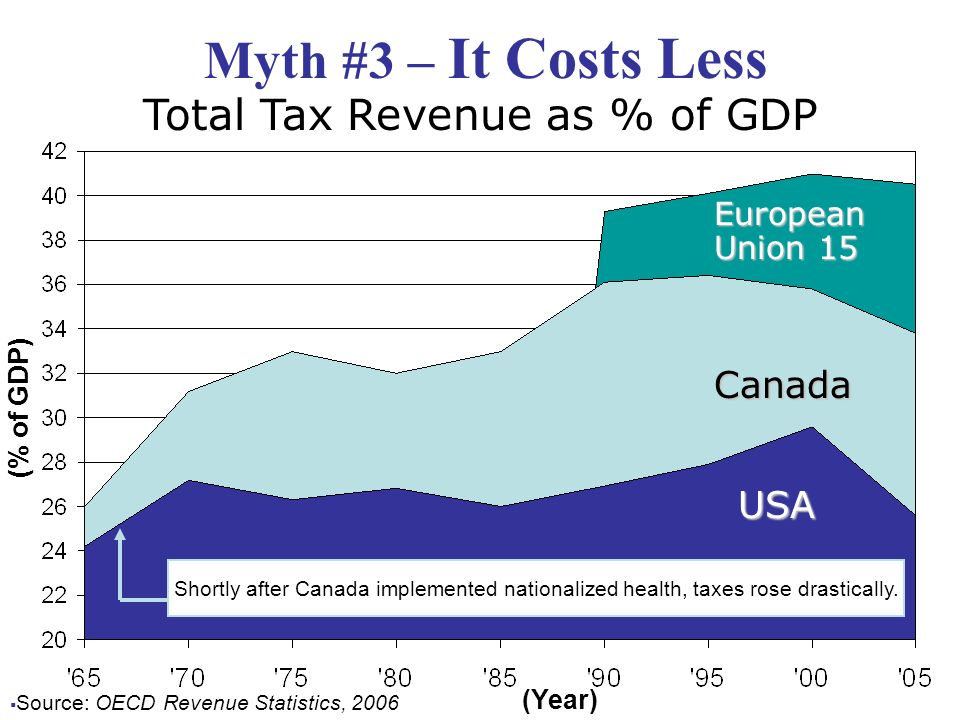 Myth #3 – It Costs Less Source: OECD Revenue Statistics, 2006 Total Tax Revenue as % of GDP (Year) Canada USA (% of GDP) Shortly after Canada implemented nationalized health, taxes rose drastically.