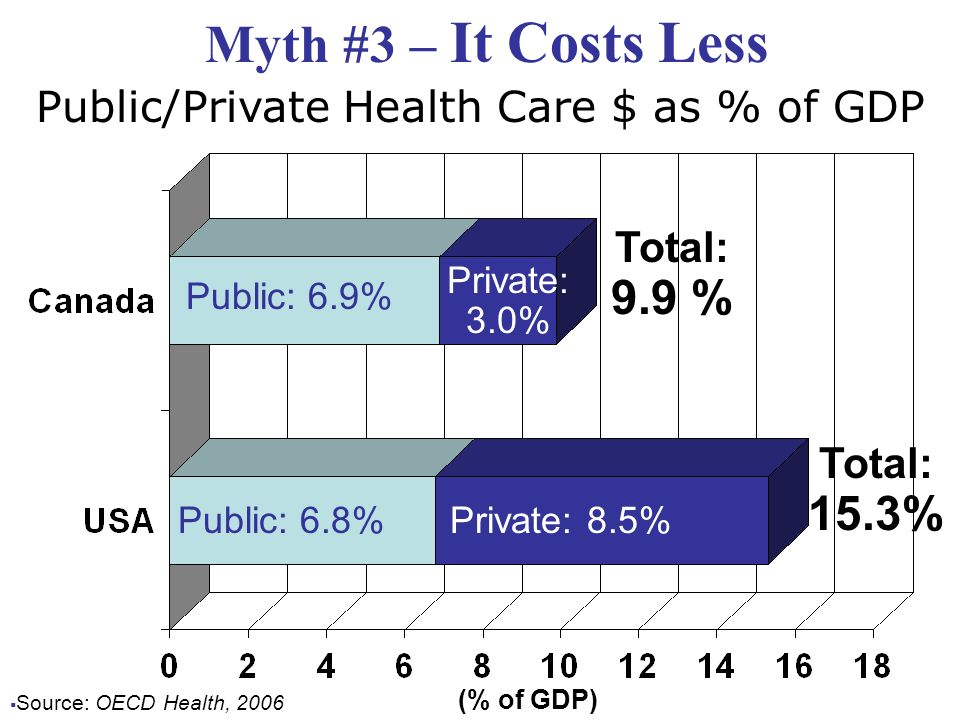 Myth #3 – It Costs Less Source: OECD Health, 2006 Public/Private Health Care $ as % of GDP Public: 6.9% Public: 6.8% Private: 3.0% Private: 8.5% Total: 9.9 % Total: 15.3% (% of GDP)