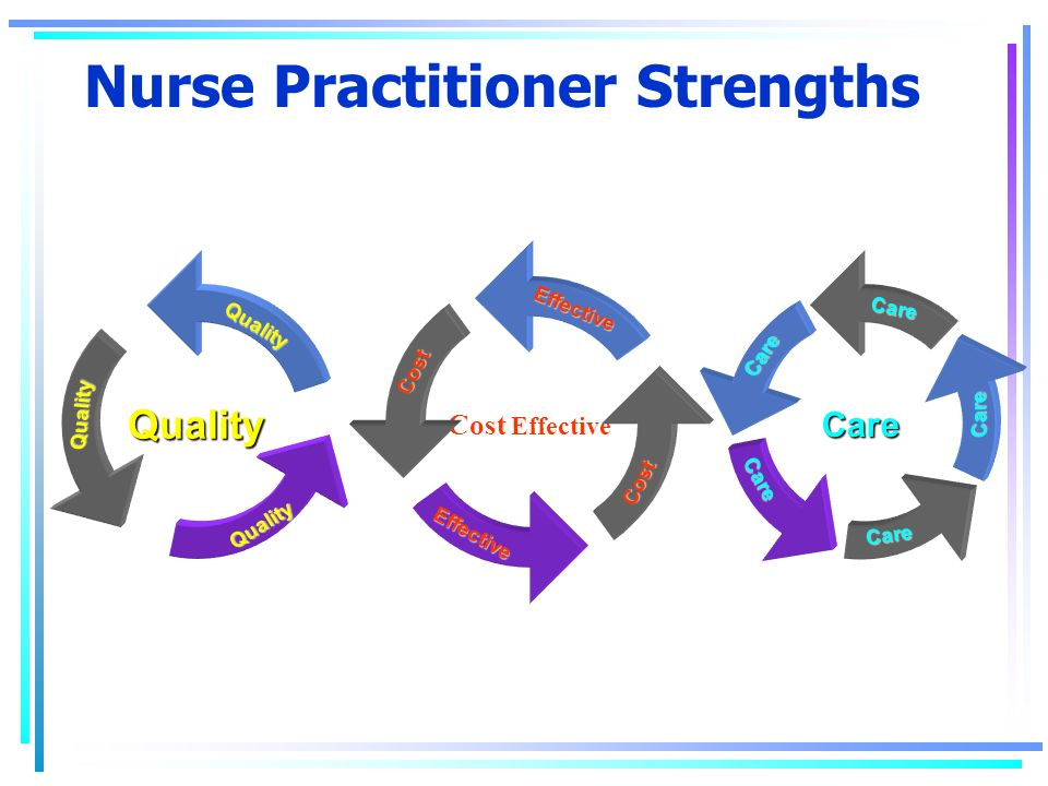 Nurse Practitioner Strengths Care CareCareCare Care Care QualityQualityQuality Quality Cost EffectiveEffectiveCost Effective Cost