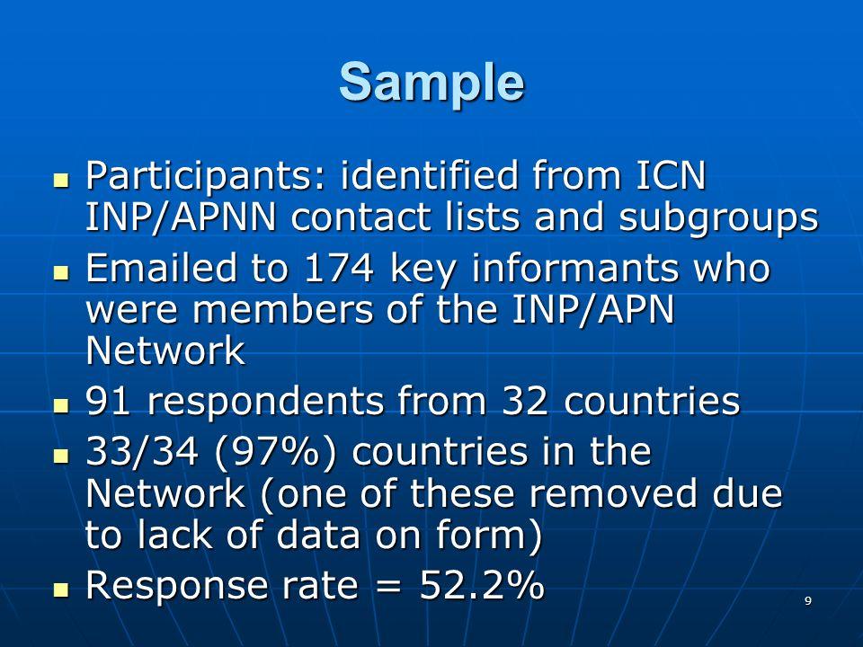 10 Participants (n=91) Multiple roles Multiple roles 83.5% were practicing nurses83.5% were practicing nurses 55% were educators55% were educators 20.8% were administrators20.8% were administrators 42.8% were involved in research42.8% were involved in research Of practicing nurses Of practicing nurses 67.1% (51) were NP/APNs67.1% (51) were NP/APNs 25% (19) were Registered/Generalist nurses25% (19) were Registered/Generalist nurses 21% (16) answered other21% (16) answered other Of educators: 16% taught NP/APN students Of educators: 16% taught NP/APN students