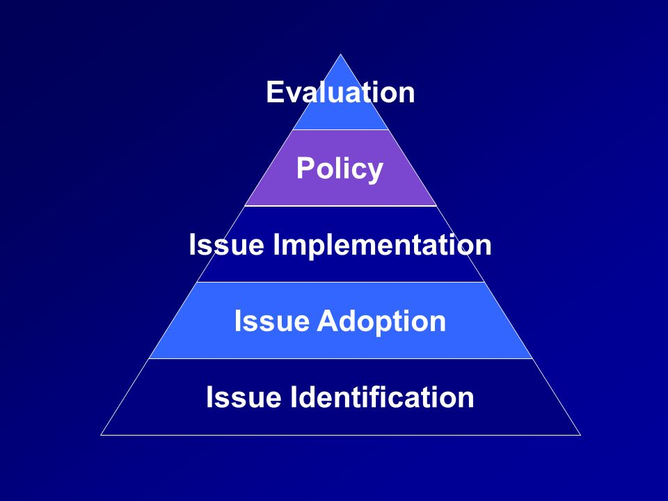 Issue Identification Issue Adoption Issue Implementation Policy Evaluation