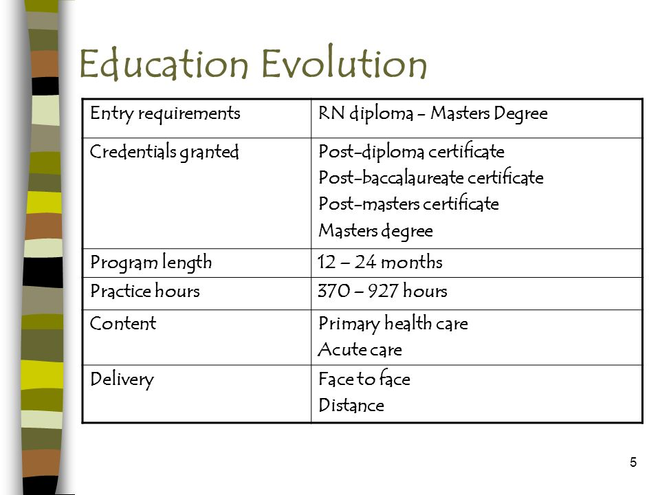 5 Education Evolution Entry requirementsRN diploma - Masters Degree Credentials grantedPost-diploma certificate Post-baccalaureate certificate Post-masters certificate Masters degree Program length12 – 24 months Practice hours370 – 927 hours ContentPrimary health care Acute care DeliveryFace to face Distance