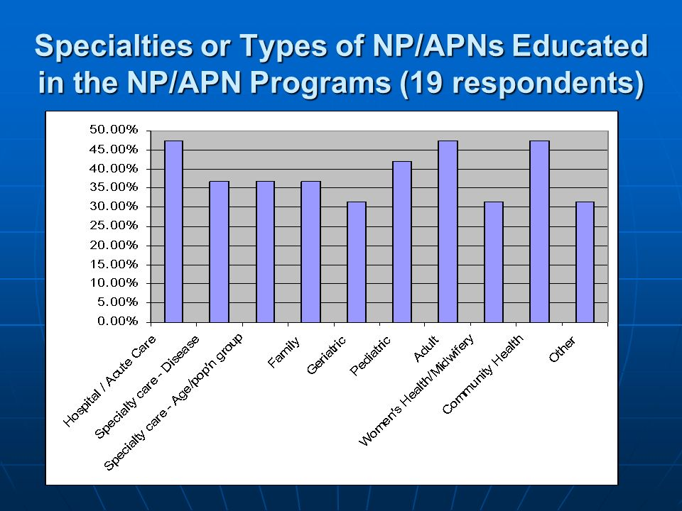 Specialties or Types of NP/APNs Educated in the NP/APN Programs (19 respondents)